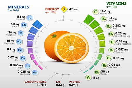 Vitamin Therapy