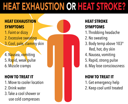 Remedies for Heat Exhaustion